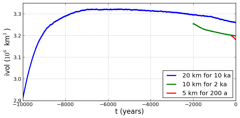 Grid sequencing — PISM, a Parallel Ice Sheet Model 1 1 documentation